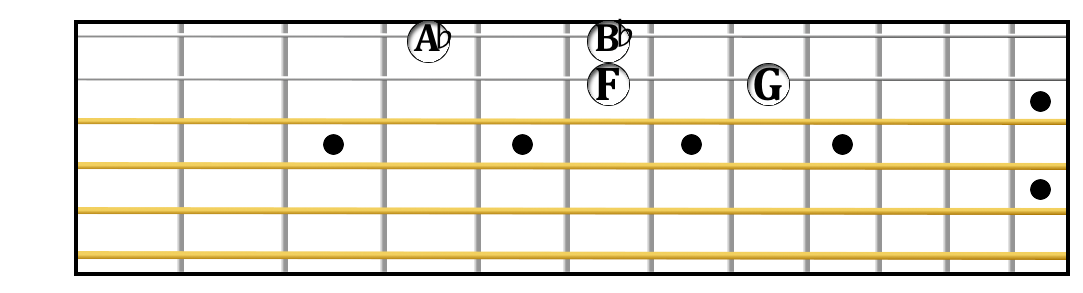 F minor tetrachord on guitar.