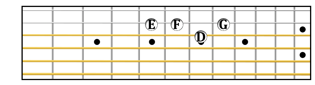 D minor tetrachord on guitar.