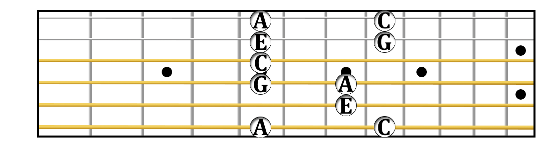 Vth position A minor 7 arpeggio.