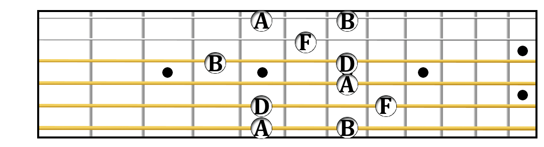 Vth position B minor 7 flat 5 arpeggio.