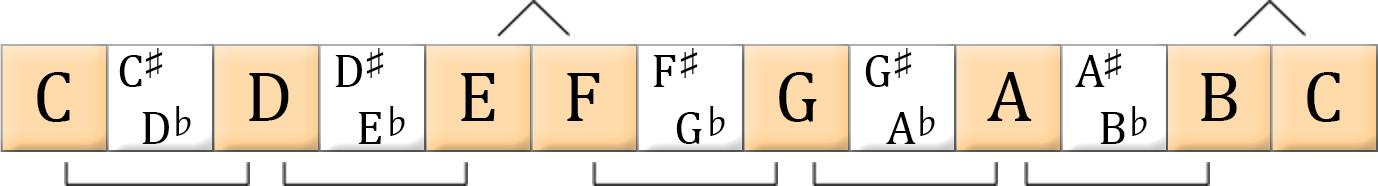 the major scale formula: whole, whole, half, whole, whole, whole, half.