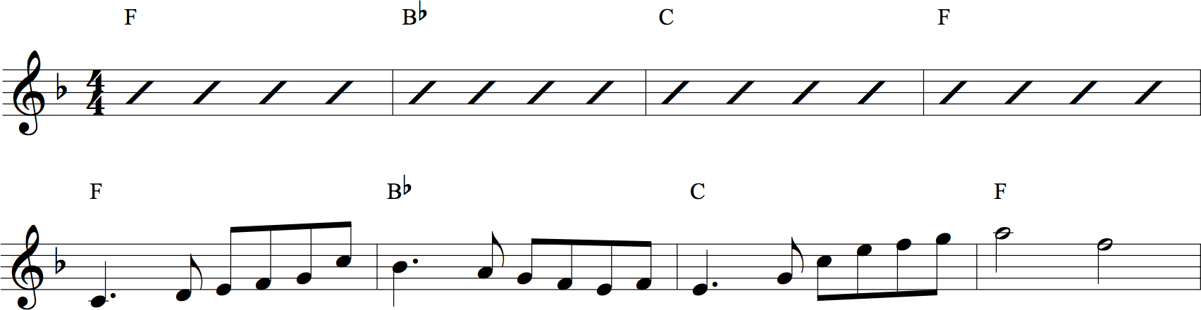 How To Write A Melody Over Chords Hub Guitar